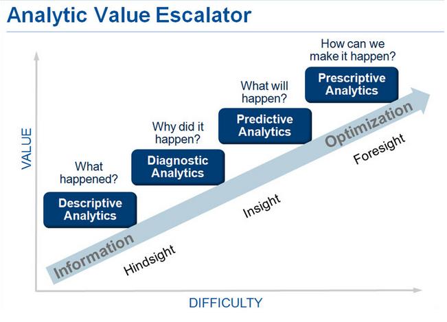 AnalyticValueEscalator