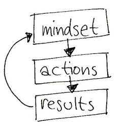 Mindset action results